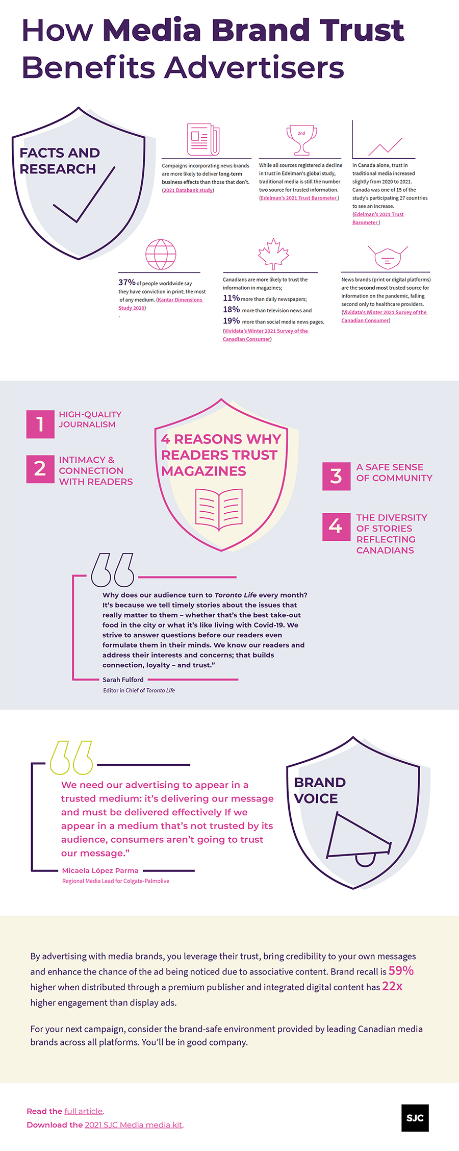Media Brand Trust Infographic